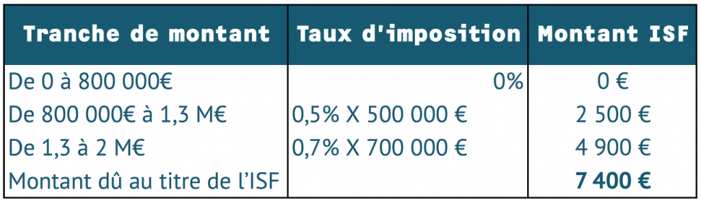 Exemples-imposition